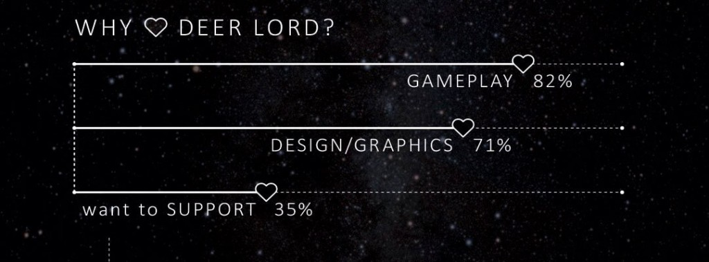 deer lord party card game infographic customer survey results may 2016